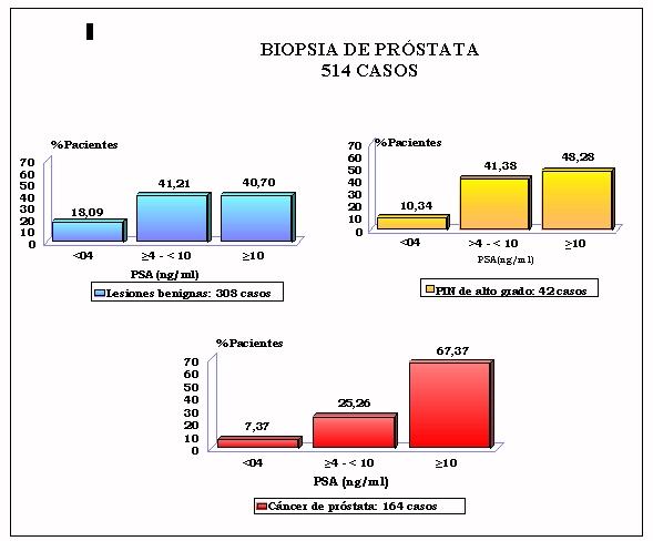 psa prostata valore 10 Prostate Home Receptek