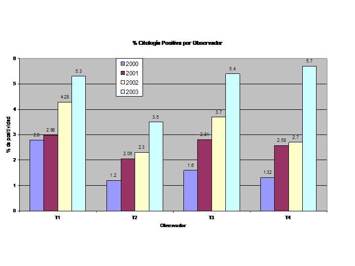 Porcentaje de Pesquisa - Porcentajes de detección de casos positivos